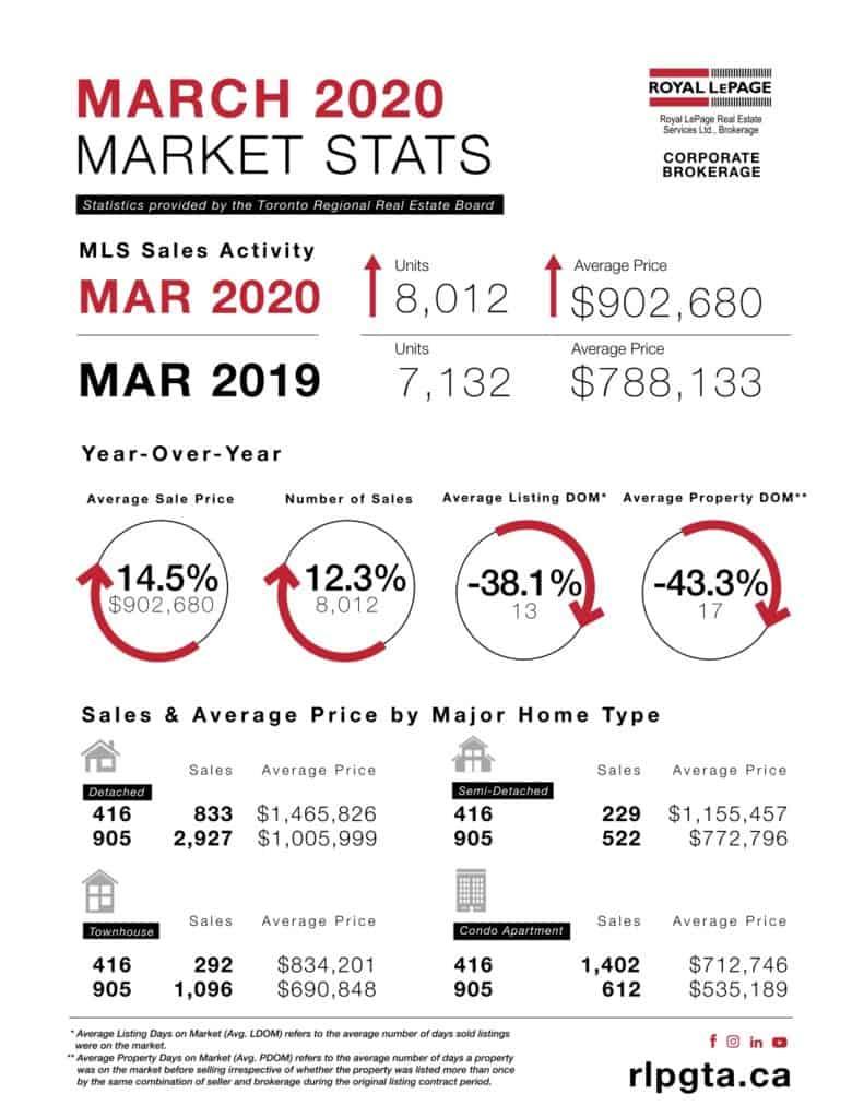 Real Estate Market Report